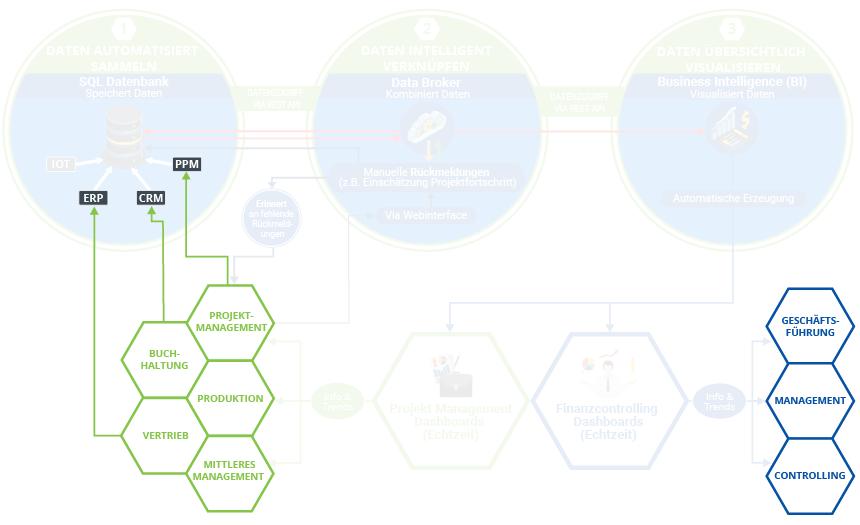 Die Grafik zeigt die Ausgangslage im Standard-Digitalisierungsprozess bei K&K Software