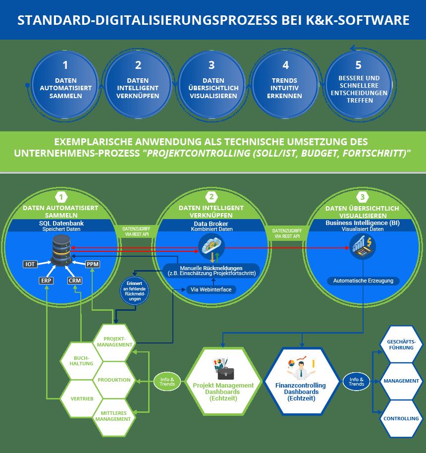 Standard-Digitalisierungsprozess bei K&K Software