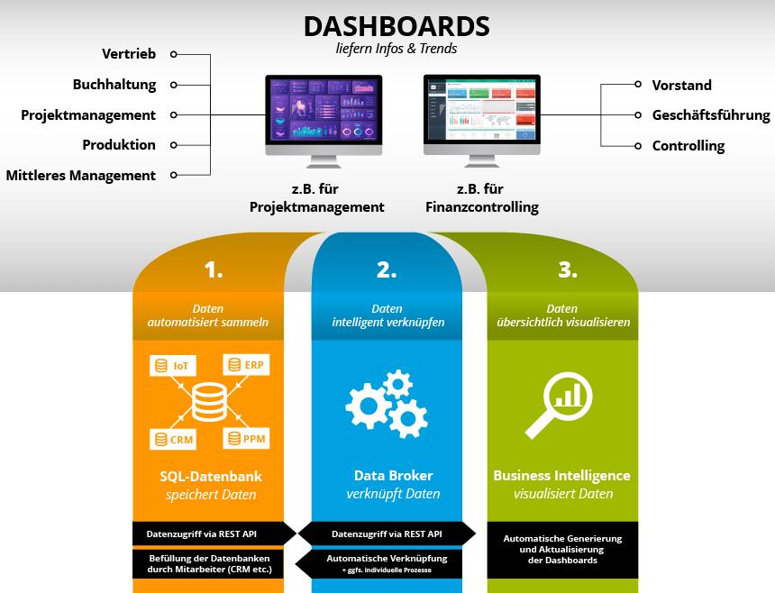 Standard Digitalisierungsprozess der K&K Software AG