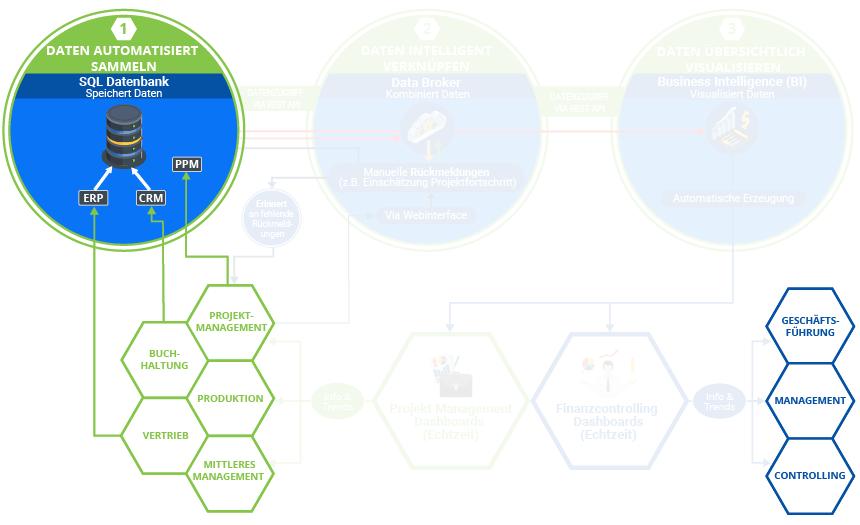 """Die Grafik zeigt den Standard-Digitalisierungsprozess bei K&K Software. Diese baut sich mit jeder von K&k erbrachten Leistung weiter auf. Hier Schritt: 1.1. """"Daten automatisiert sammeln""""."""