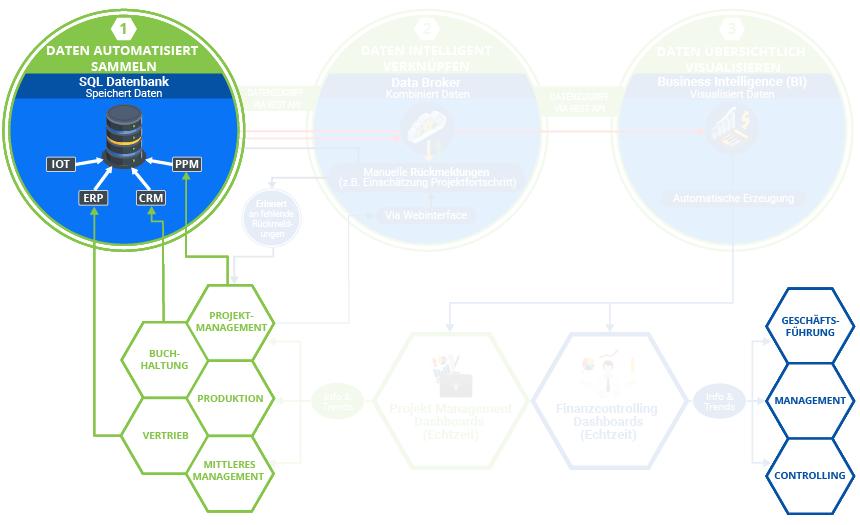 """Die Grafik zeigt den Standard-Digitalisierungsprozess bei K&K Software. Diese baut sich mit jeder von K&k erbrachten Leistung weiter auf. Hier Schritt: 1.3. """"IoT Datensammler erstellen""""."""