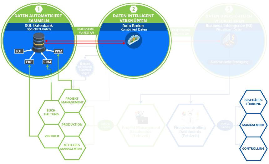 """Die Grafik zeigt den Standard-Digitalisierungsprozess bei K&K Software. Diese baut sich mit jeder von K&k erbrachten Leistung weiter auf. Hier Schritt: 2.1 """"Data Broker erstellen""""."""