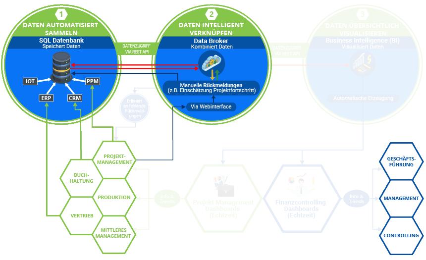 """Die Grafik zeigt den Standard-Digitalisierungsprozess bei K&K Software. Diese baut sich mit jeder von K&k erbrachten Leistung weiter auf. Hier Schritt: 2.2 """"Webbasierte Rückmeldungen""""."""
