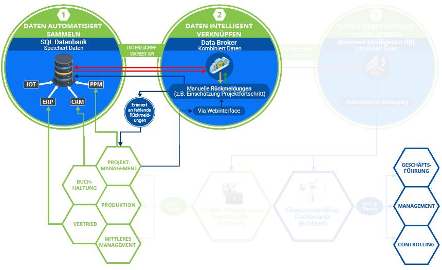 """Die Grafik zeigt den Standard-Digitalisierungsprozess bei K&K Software. Diese baut sich mit jeder von K&k erbrachten Leistung weiter auf. Hier Schritt: 2.3 """"Erinnerungen an Rückmeldungen""""."""