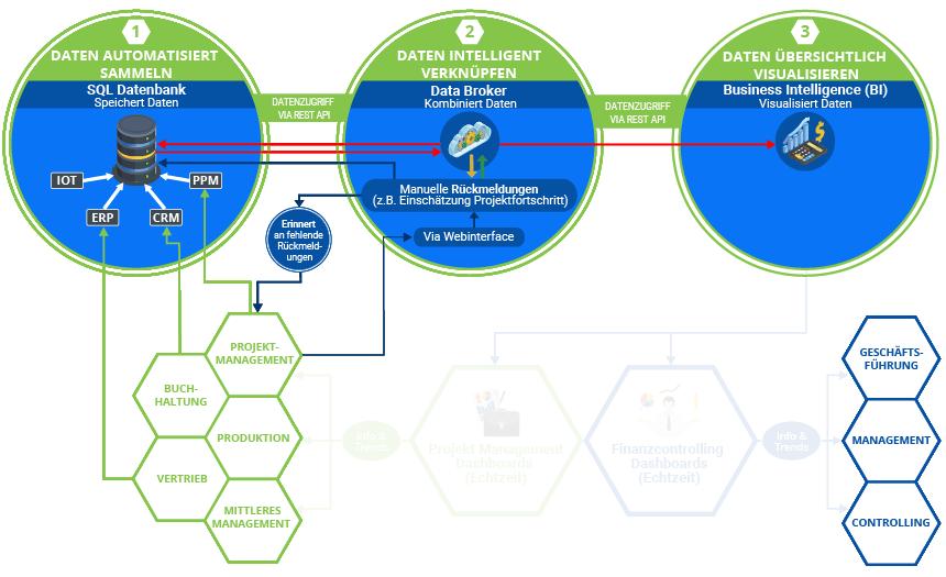 """Die Grafik zeigt den Standard-Digitalisierungsprozess bei K&K Software. Diese baut sich mit jeder von K&k erbrachten Leistung weiter auf. Hier Schritt: 3.1 """"BI Software installieren""""."""