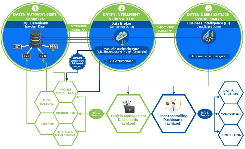 """Die Grafik zeigt den Standard-Digitalisierungsprozess bei K&K Software. Diese baut sich mit jeder von K&K erbrachten Leistung weiter auf. Hier Schritt: 3.2 """"Dashboard erstellen""""."""