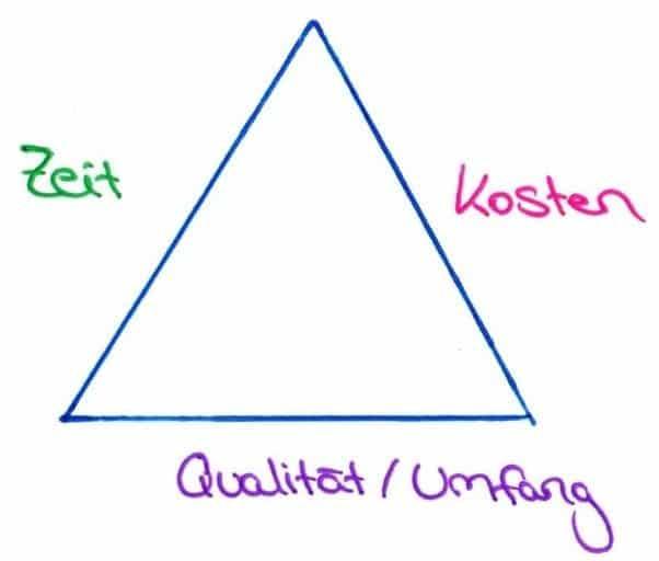 Magisches Dreieck im Projektmanagement