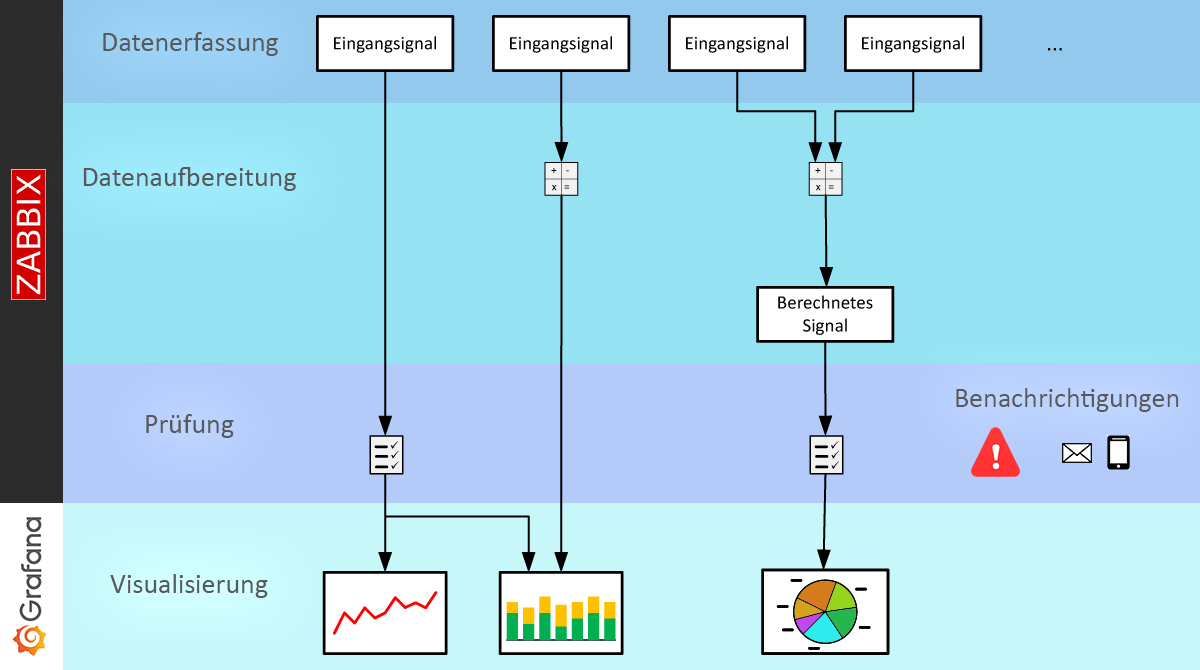 Systemaufbau und Funktionsweise der Monitoring-Lösung