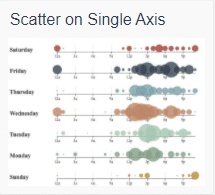 echart scatter in single axis
