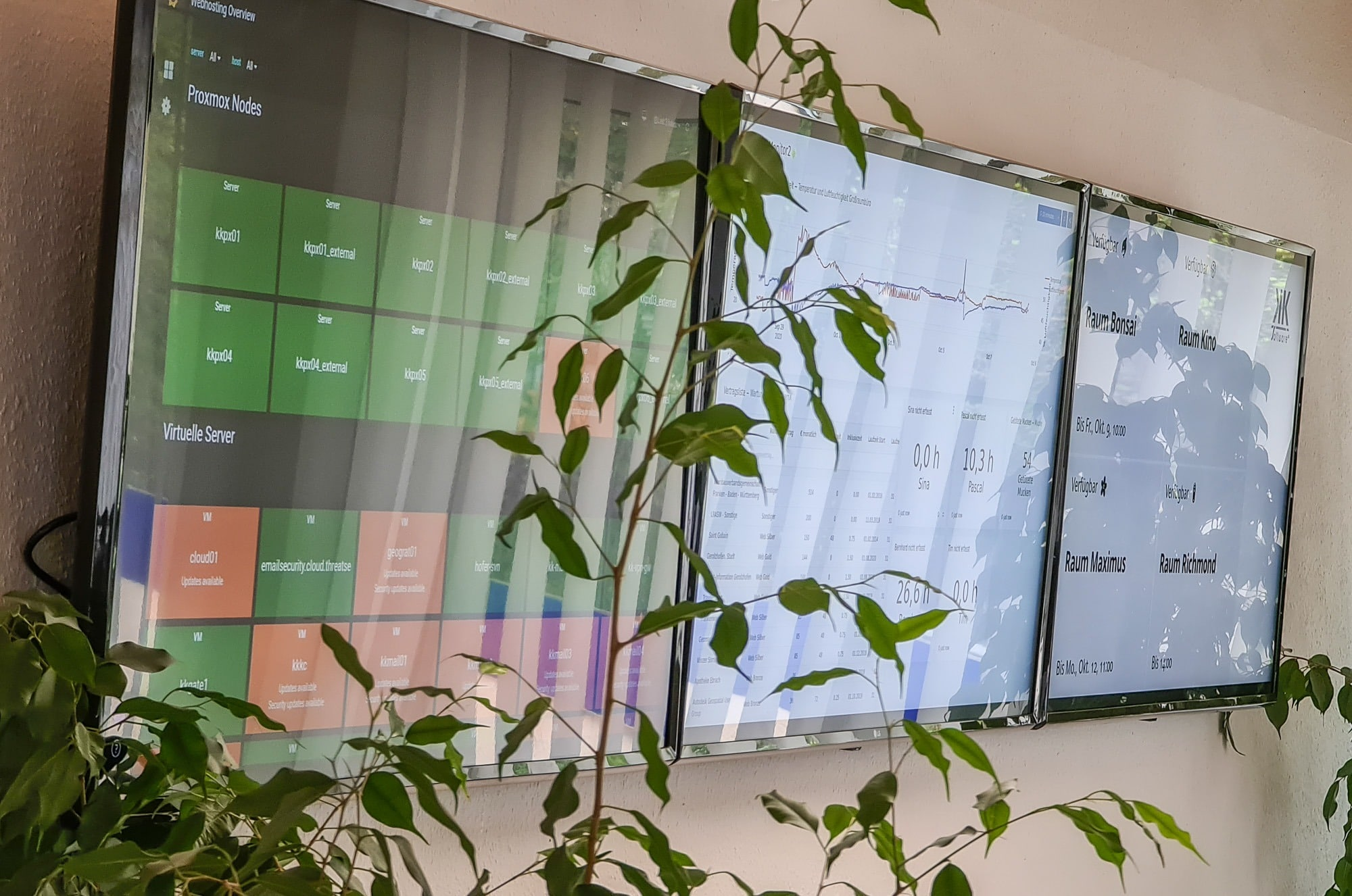 Dashboards im Buero der K&K Software AG